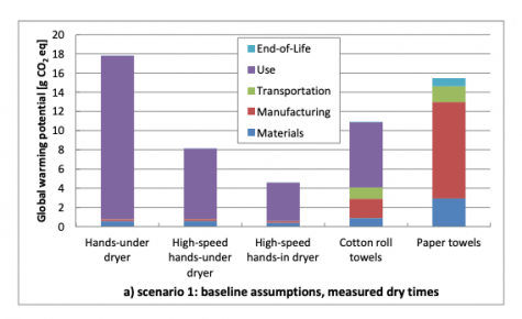 "Data derived from MIT Research: ""Analyzing uncertainty in a comparative life cycle assessment of hand drying systems"""