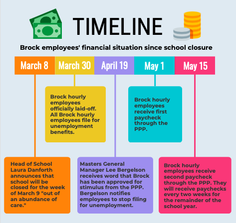 A timeline depicts the status of Brock employees throughout the past two months.