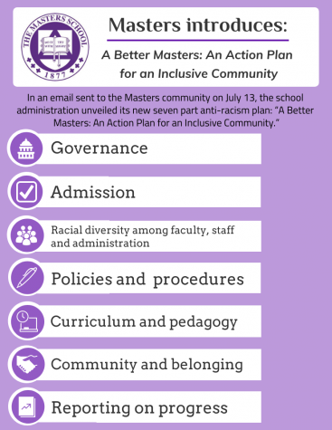 "On July 13, The Masters school released ""A Better Masters: An Action Plan for a more Inclusive Community""."