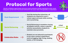 A continuation from the fall sports season, many Covid-19 protocols have been instituted to create a safe environment for athletes and coaches. This graphic takes an in-depth look at a few of the main guidelines.